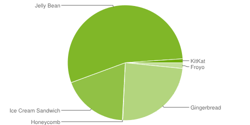 wpid-android-distribution-chart.png