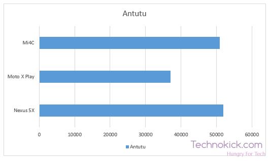 Mi4c vs Nexus 5x vs Motorola Moto X Benchmarks
