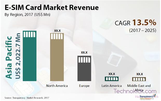 e-sim-card-market